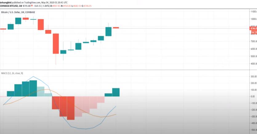bitcoin MACD Chart